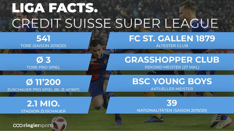 Liga Facts & Figures2