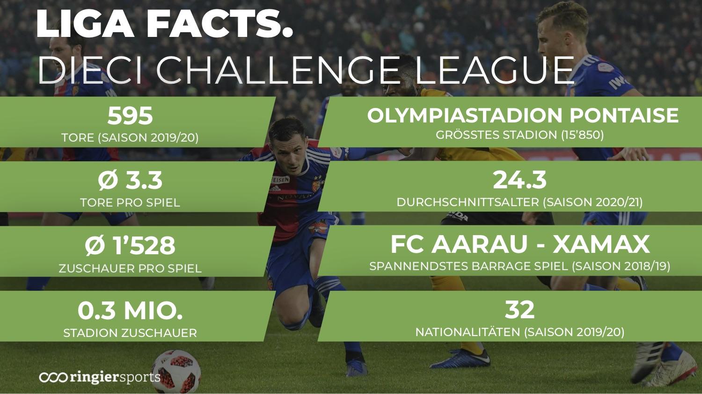 Liga Facts & Figures3